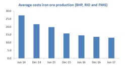 The premium iron ore story